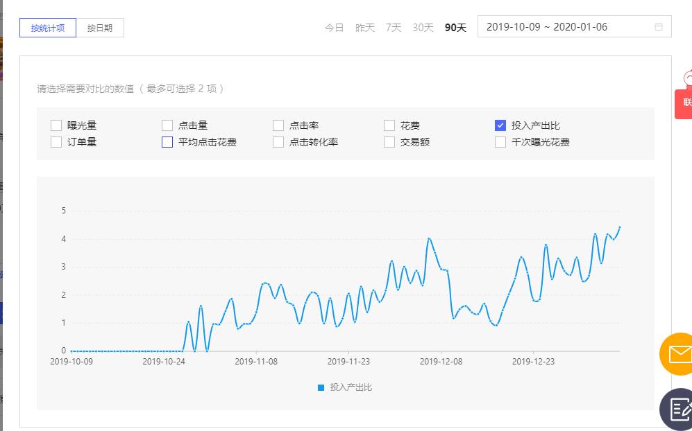 旺季大作战,店铺运营优化布局,流量日超10000+!